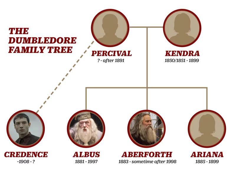 Animais Fantásticos | Ator Ezra Miller fala sobre reviravolta envolvendo os Dumbledore
